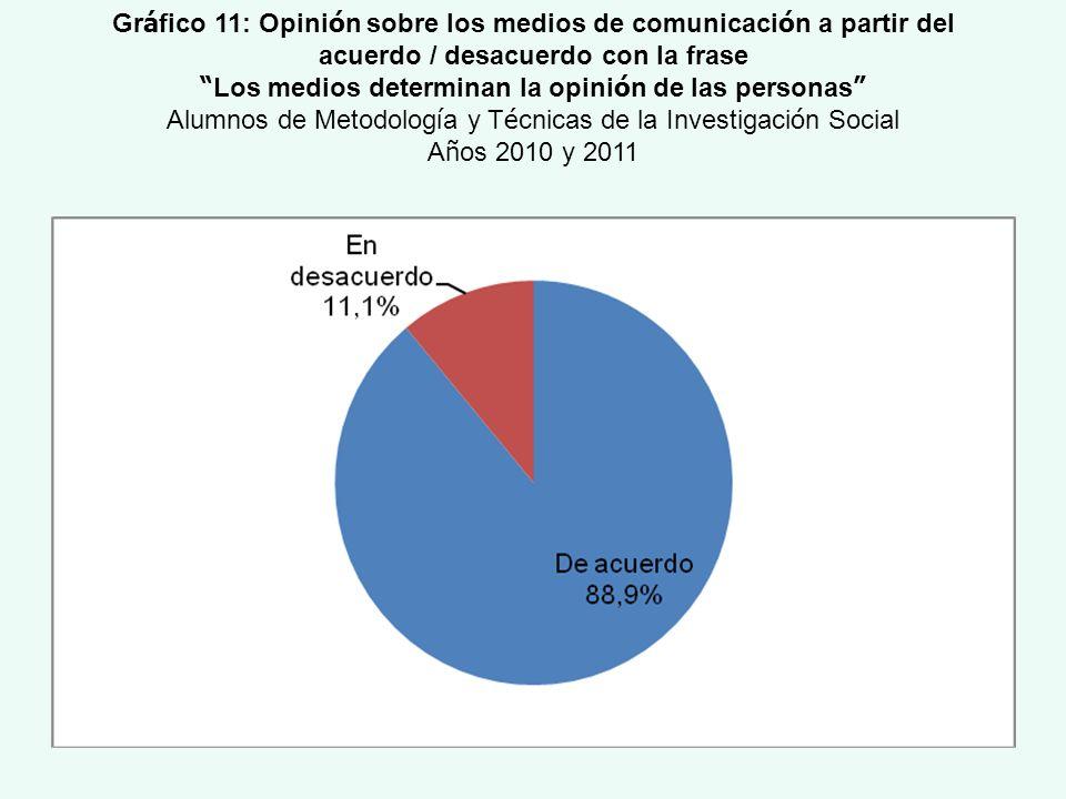 Gr á fico 11: Opini ó n sobre los medios de comunicaci ó n a partir del acuerdo / desacuerdo con la frase Los medios determinan la opini ó n de las pe