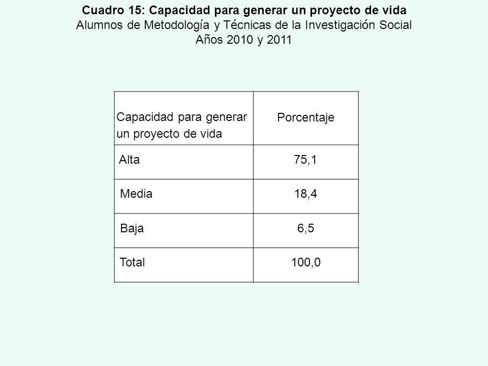 Capacidad para generar un proyecto de vida Porcentaje Alta 75,1 Media18,4 Baja6,5 Total100,0 Cuadro 15: Capacidad para generar un proyecto de vida Alu