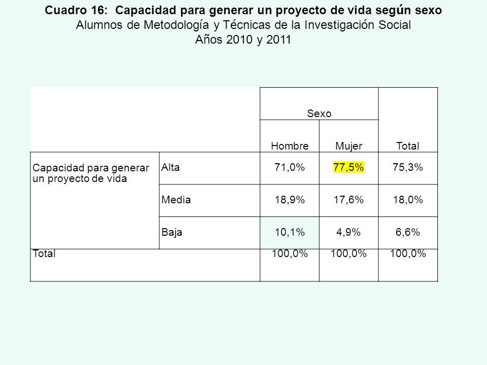 Sexo Total HombreMujer Capacidad para generar un proyecto de vida Alta71,0%77,5%75,3% Media18,9%17,6%18,0% Baja10,1%4,9%6,6% Total100,0% Cuadro 16: Ca