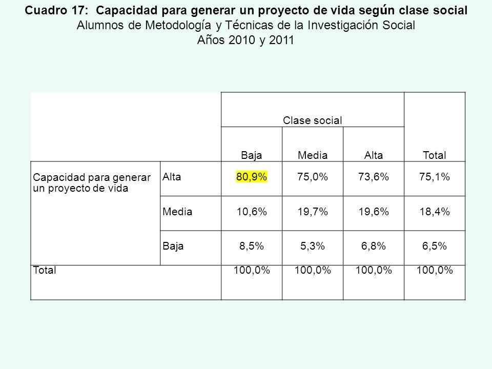 Clase social Total BajaMediaAlta Capacidad para generar un proyecto de vida Alta80,9%75,0%73,6%75,1% Media10,6%19,7%19,6%18,4% Baja8,5%5,3%6,8%6,5% To