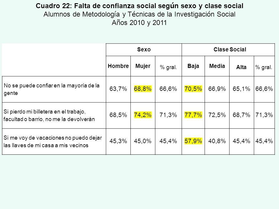 Cuadro 22: Falta de confianza social seg ú n sexo y clase social Alumnos de Metodolog í a y T é cnicas de la Investigaci ó n Social A ñ os 2010 y 2011
