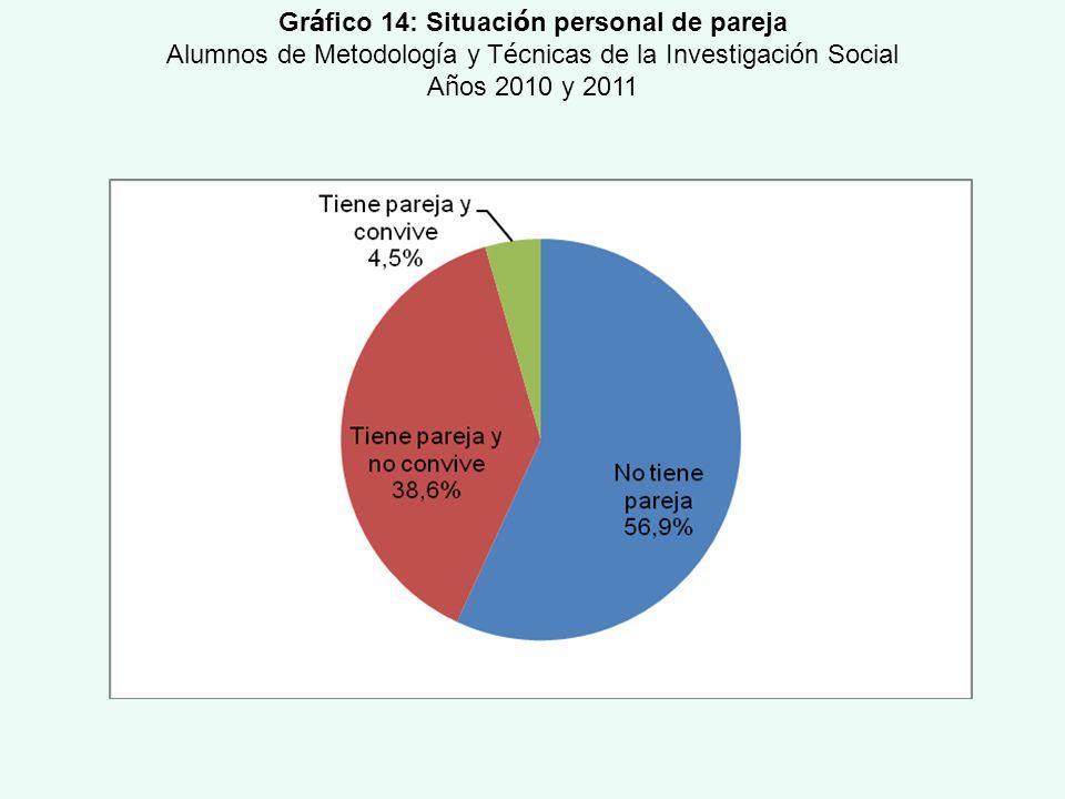 Gr á fico 14: Situaci ó n personal de pareja Alumnos de Metodolog í a y T é cnicas de la Investigaci ó n Social A ñ os 2010 y 2011