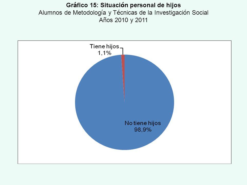 Gr á fico 15: Situaci ó n personal de hijos Alumnos de Metodolog í a y T é cnicas de la Investigaci ó n Social A ñ os 2010 y 2011