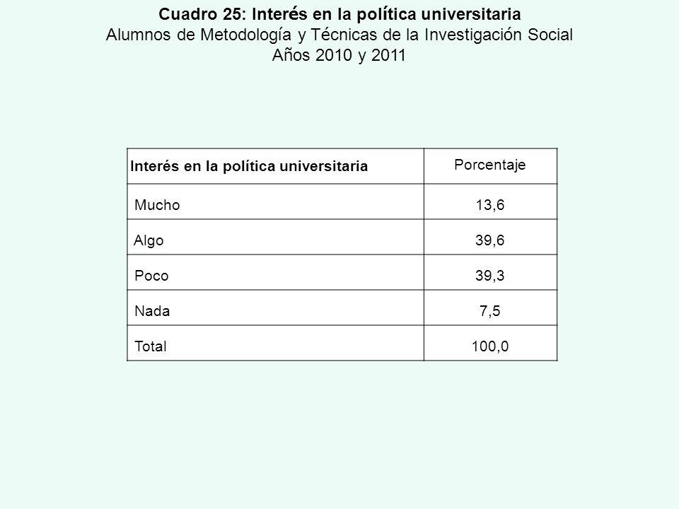 Interés en la política universitaria Porcentaje Mucho13,6 Algo39,6 Poco39,3 Nada7,5 Total100,0 Cuadro 25: Inter é s en la pol í tica universitaria Alu