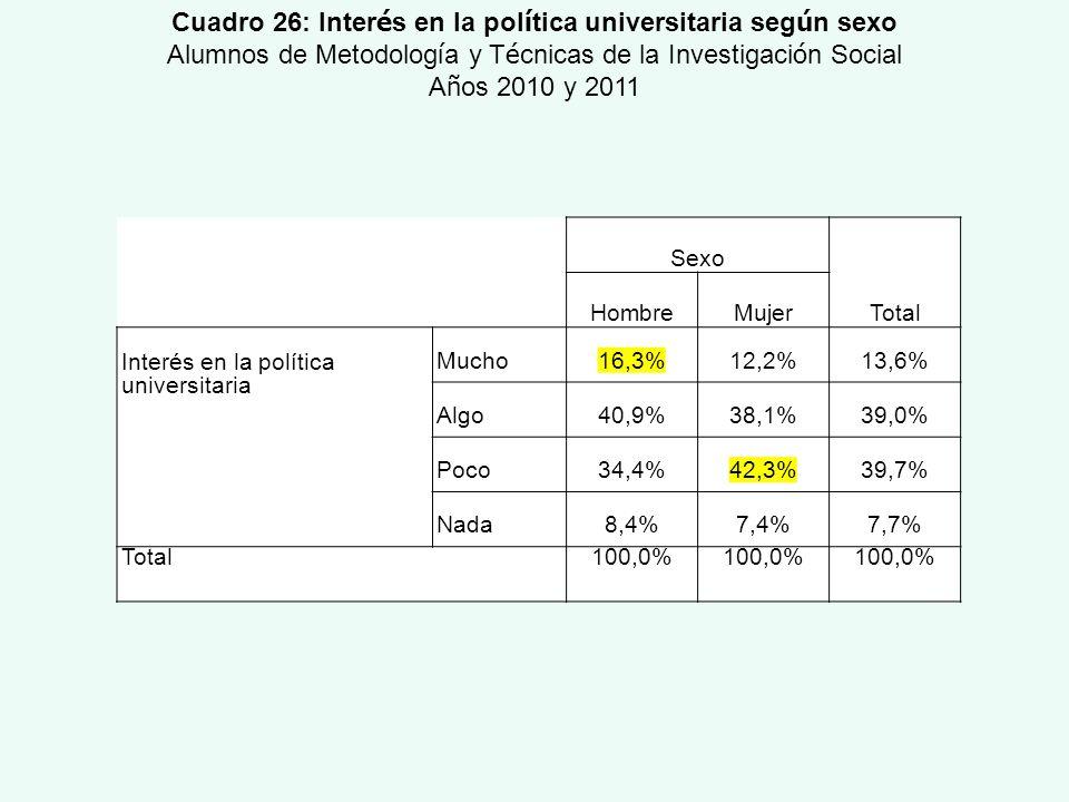 Sexo Total HombreMujer Interés en la política universitaria Mucho16,3%12,2%13,6% Algo40,9%38,1%39,0% Poco34,4%42,3%39,7% Nada8,4%7,4%7,7% Total100,0%