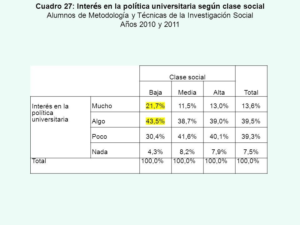 Clase social Total BajaMediaAlta Interés en la política universitaria Mucho21,7%11,5%13,0%13,6% Algo43,5%38,7%39,0%39,5% Poco30,4%41,6%40,1%39,3% Nada