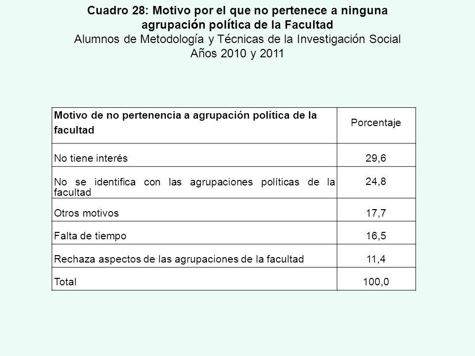 Motivo de no pertenencia a agrupación política de la facultad Porcentaje No tiene interés29,6 No se identifica con las agrupaciones políticas de la fa