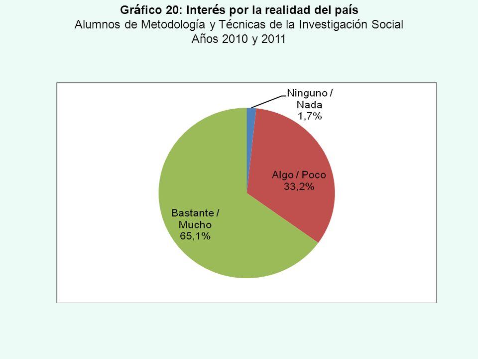 Gr á fico 20: Inter é s por la realidad del pa í s Alumnos de Metodolog í a y T é cnicas de la Investigaci ó n Social A ñ os 2010 y 2011
