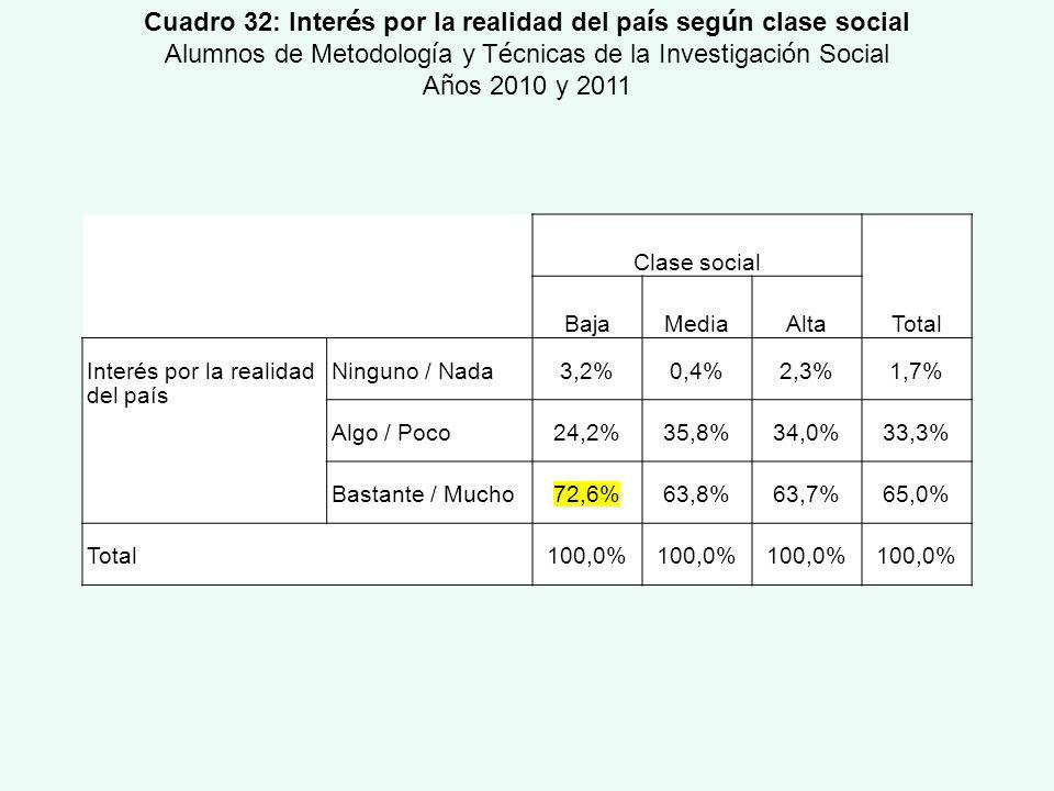 Clase social Total BajaMediaAlta Interés por la realidad del país Ninguno / Nada3,2%0,4%2,3%1,7% Algo / Poco24,2%35,8%34,0%33,3% Bastante / Mucho72,6%
