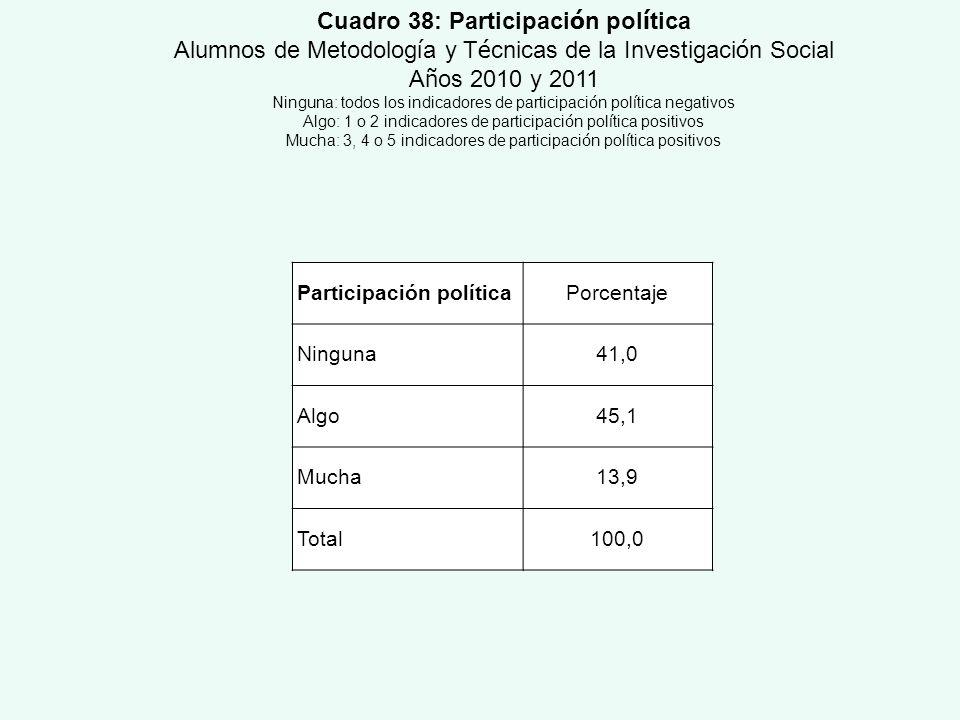Participación políticaPorcentaje Ninguna41,0 Algo45,1 Mucha13,9 Total100,0 Cuadro 38: Participaci ó n pol í tica Alumnos de Metodolog í a y T é cnicas