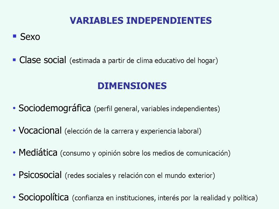 VARIABLES INDEPENDIENTES Sexo Clase social (estimada a partir de clima educativo del hogar) Sociodemográfica (perfil general, variables independientes