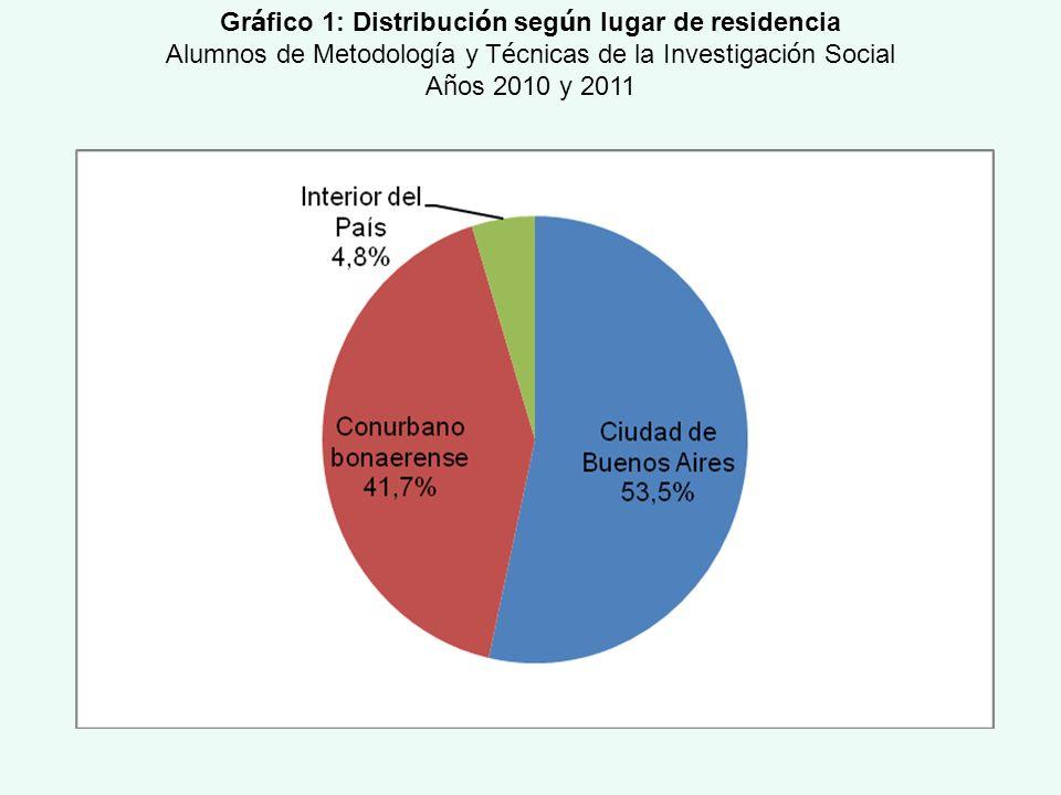 Gr á fico 1: Distribuci ó n seg ú n lugar de residencia Alumnos de Metodolog í a y T é cnicas de la Investigaci ó n Social A ñ os 2010 y 2011