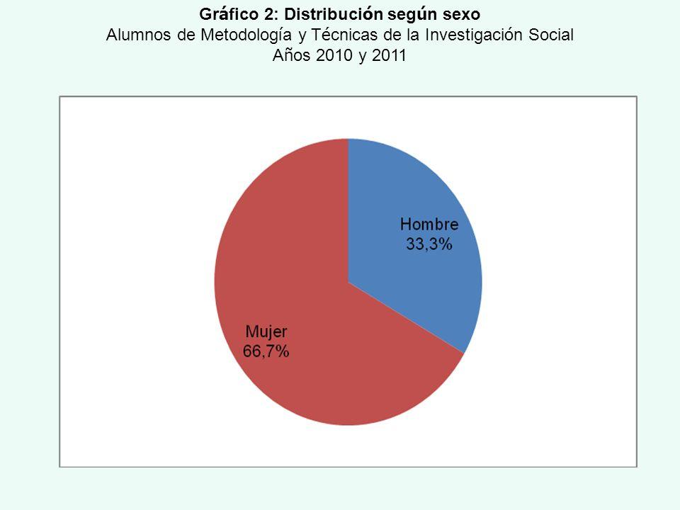 Gr á fico 2: Distribuci ó n seg ú n sexo Alumnos de Metodolog í a y T é cnicas de la Investigaci ó n Social A ñ os 2010 y 2011