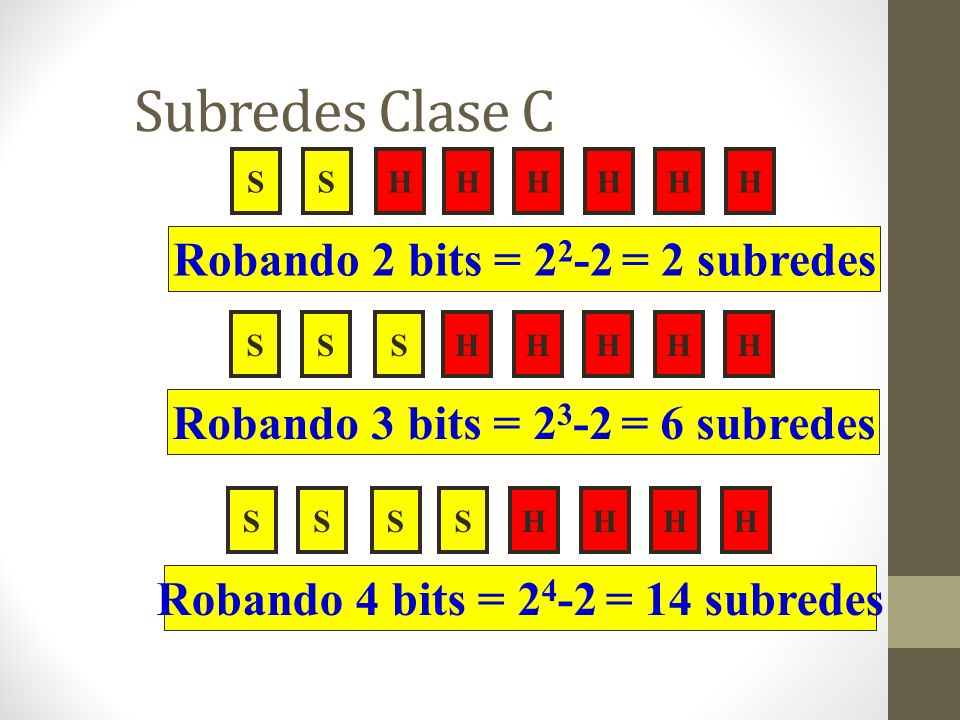 Subredes Clase C SHHHHHHS Robando 2 bits = 2 2 -2 = 2 subredes SSSHHHHS Robando 4 bits = 2 4 -2 = 14 subredes SHSHHHHS Robando 3 bits = 2 3 -2 = 6 sub