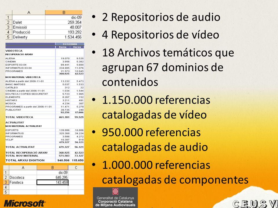 2 Repositorios de audio 4 Repositorios de vídeo 18 Archivos temáticos que agrupan 67 dominios de contenidos 1.150.000 referencias catalogadas de vídeo