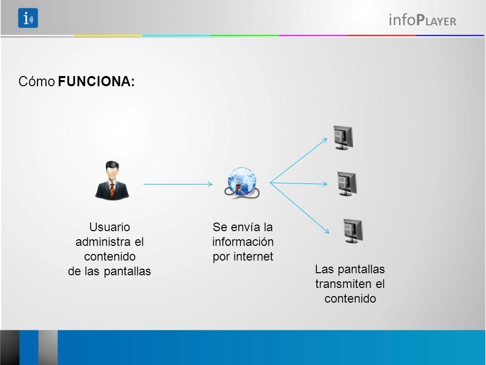 infoP LAYER Usuario administra el contenido de las pantallas Se envía la información por internet Las pantallas transmiten el contenido Cómo FUNCIONA: