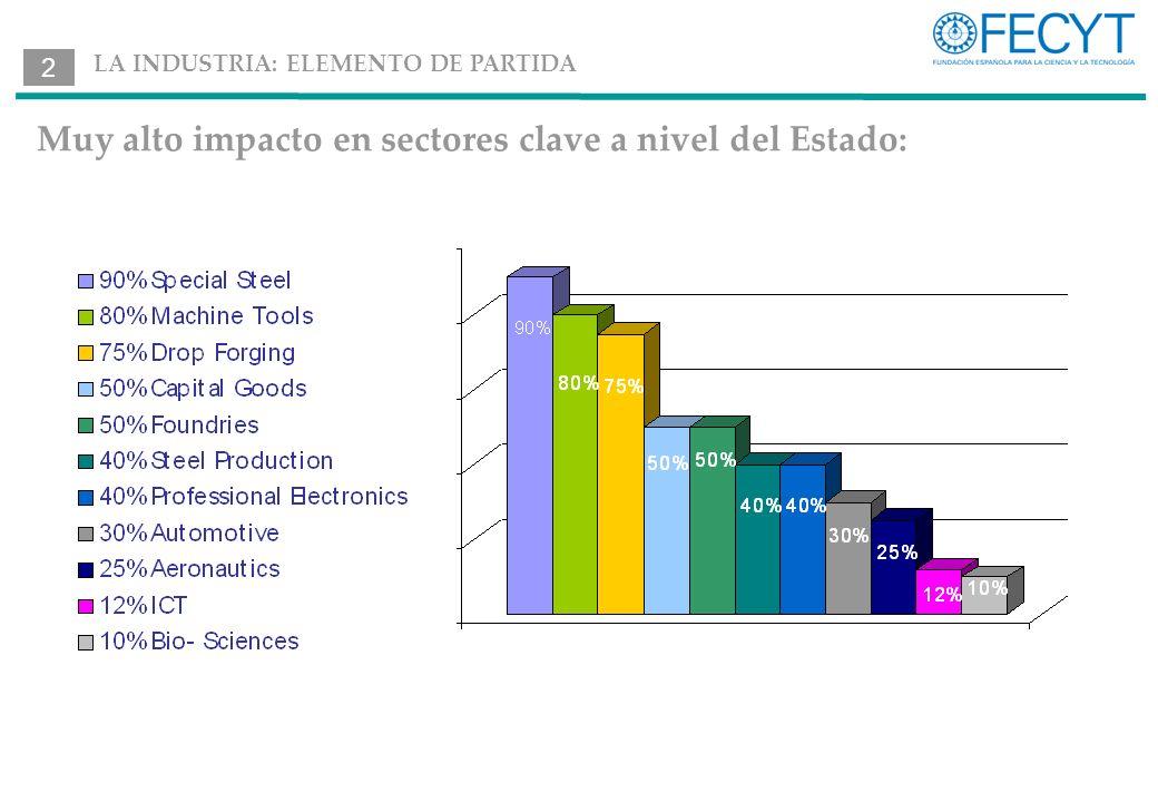 Muy alto impacto en sectores clave a nivel del Estado: 2 LA INDUSTRIA: ELEMENTO DE PARTIDA