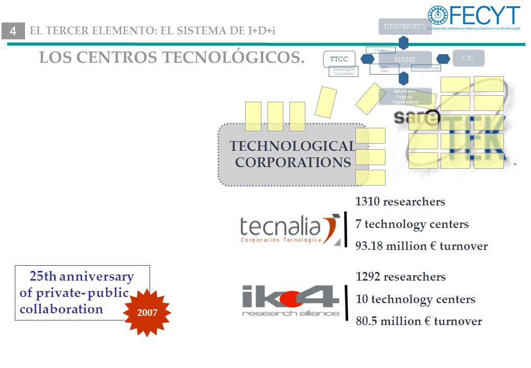 LOS CENTROS TECNOLÓGICOS.