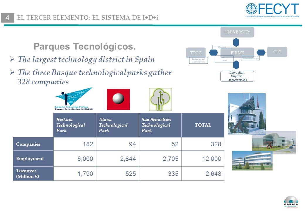 Parques Tecnológicos.