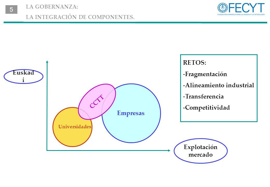 RETOS: -Fragmentación -Alineamiento industrial -Transferencia -Competitividad Explotación mercado Euskad i Empresas LA GOBERNANZA: LA INTEGRACIÓN DE COMPONENTES.