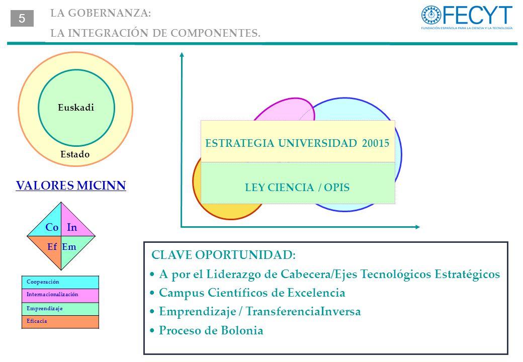 CLAVE OPORTUNIDAD: A por el Liderazgo de Cabecera/Ejes Tecnológicos Estratégicos Campus Científicos de Excelencia Emprendizaje / TransferenciaInversa Proceso de Bolonia In Co Ef Em Cooperación Internacionalización Emprendizaje Eficacia VALORES MICINN LA GOBERNANZA: LA INTEGRACIÓN DE COMPONENTES.
