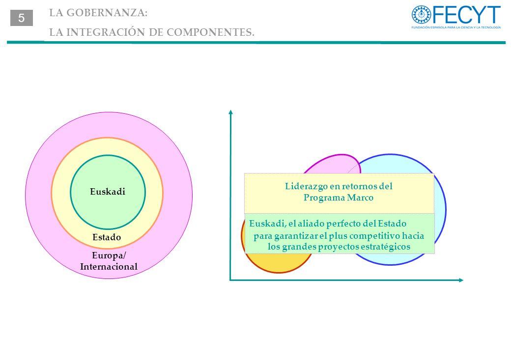 LA GOBERNANZA: LA INTEGRACIÓN DE COMPONENTES.