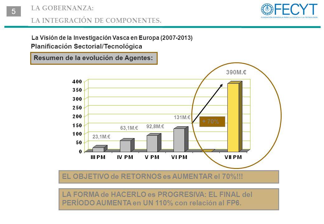 La Visión de la Investigación Vasca en Europa (2007-2013) Resumen de la evolución de Agentes: EL OBJETIVO de RETORNOS es AUMENTAR el 70%!!.
