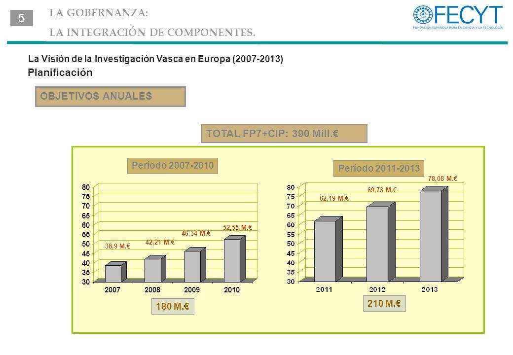La Visión de la Investigación Vasca en Europa (2007-2013) OBJETIVOS ANUALES Planificación TOTAL FP7+CIP: 390 Mill.