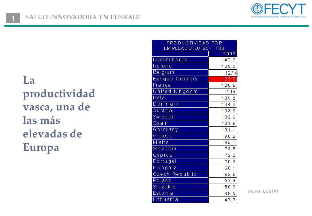La productividad vasca, una de las más elevadas de Europa Source: EUSTAT 127,4 1 SALUD INNOVADORA EN EUSKADI