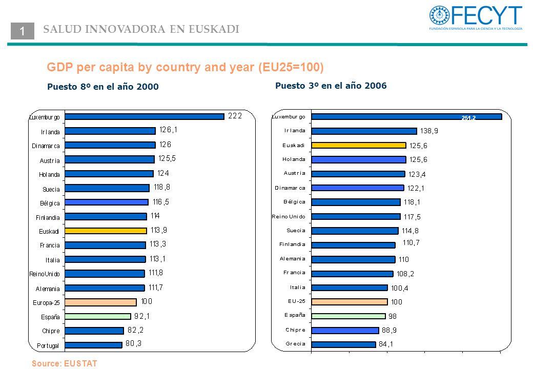 Puesto 3º en el año 2006 Puesto 8º en el año 2000 Source: EUSTAT GDP per capita by country and year (EU25=100) 251,2 1 SALUD INNOVADORA EN EUSKADI