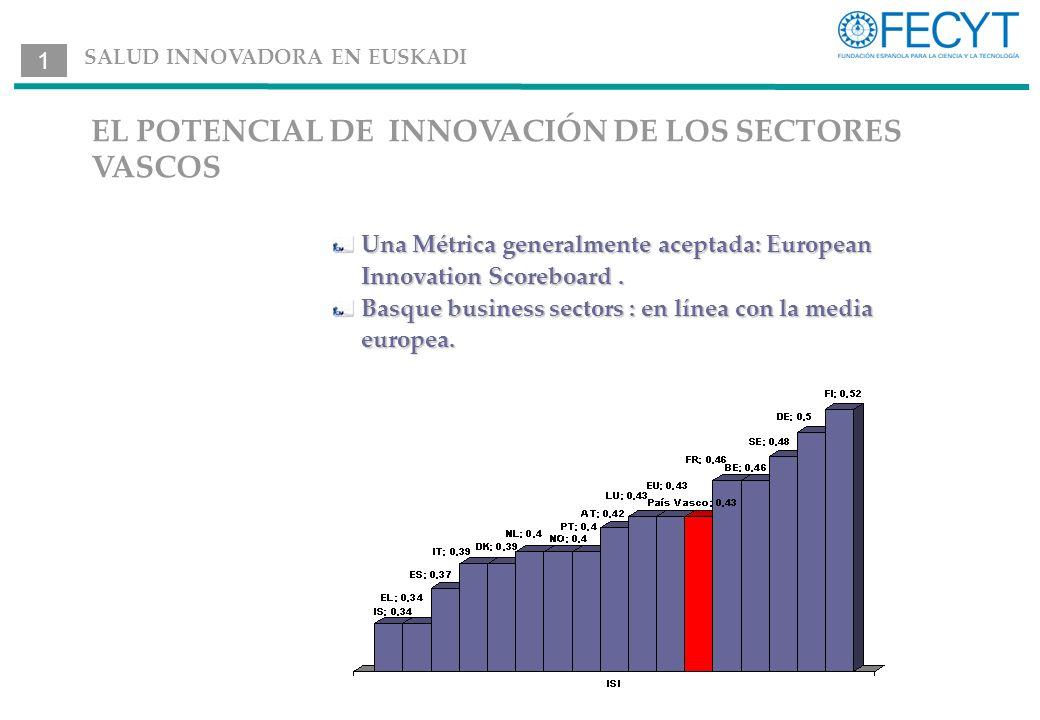 EL POTENCIAL DE INNOVACIÓN DE LOS SECTORES VASCOS Una Métrica generalmente aceptada: European Innovation Scoreboard.