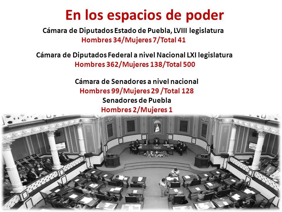 La En los espacios de poder Cámara de Diputados Estado de Puebla, LVIII legislatura Hombres 34/Mujeres 7/Total 41 Cámara de Diputados Federal a nivel Nacional LXI legislatura Hombres 362/Mujeres 138/Total 500 Cámara de Senadores a nivel nacional Hombres 99/Mujeres 29 /Total 128 Senadores de Puebla Hombres 2/Mujeres 1