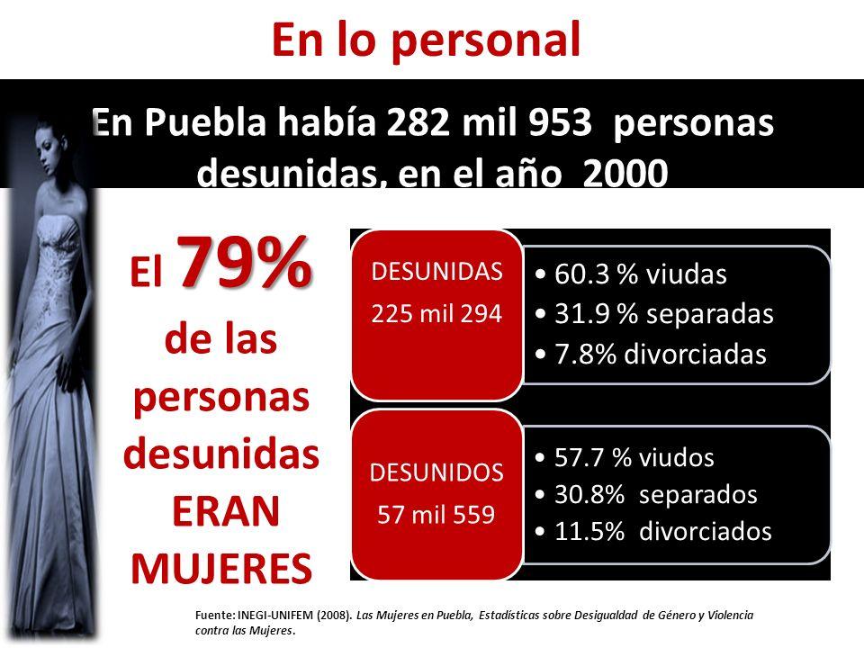 En Puebla había 282 mil 953 personas desunidas, en el año 2000 60.3 % viudas 31.9 % separadas 7.8% divorciadas DESUNIDAS 225 mil 294 57.7 % viudos 30.8% separados 11.5% divorciados DESUNIDOS 57 mil 559 79% El 79% de las personas desunidas ERAN MUJERES Fuente: INEGI-UNIFEM (2008).