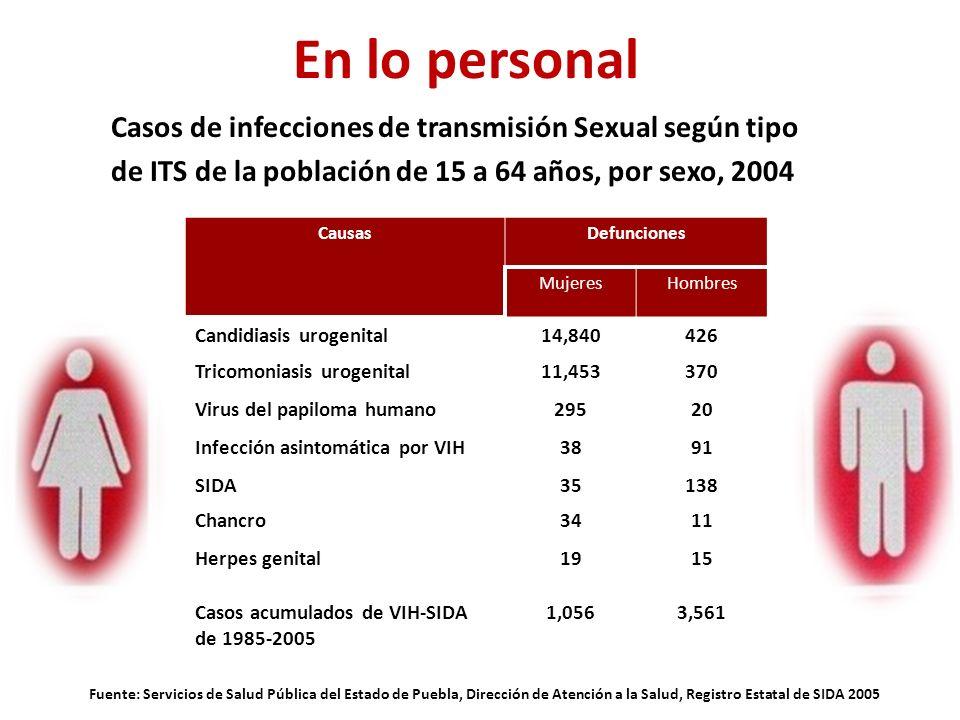Casos de infecciones de transmisión Sexual según tipo de ITS de la población de 15 a 64 años, por sexo, 2004 CausasDefunciones MujeresHombres Candidiasis urogenital14,840426 Tricomoniasis urogenital11,453370 Virus del papiloma humano29520 Infección asintomática por VIH3891 SIDA35138 Chancro3411 Herpes genital1915 Casos acumulados de VIH-SIDA de 1985-2005 1,0563,561 Fuente: Servicios de Salud Pública del Estado de Puebla, Dirección de Atención a la Salud, Registro Estatal de SIDA 2005 En lo personal