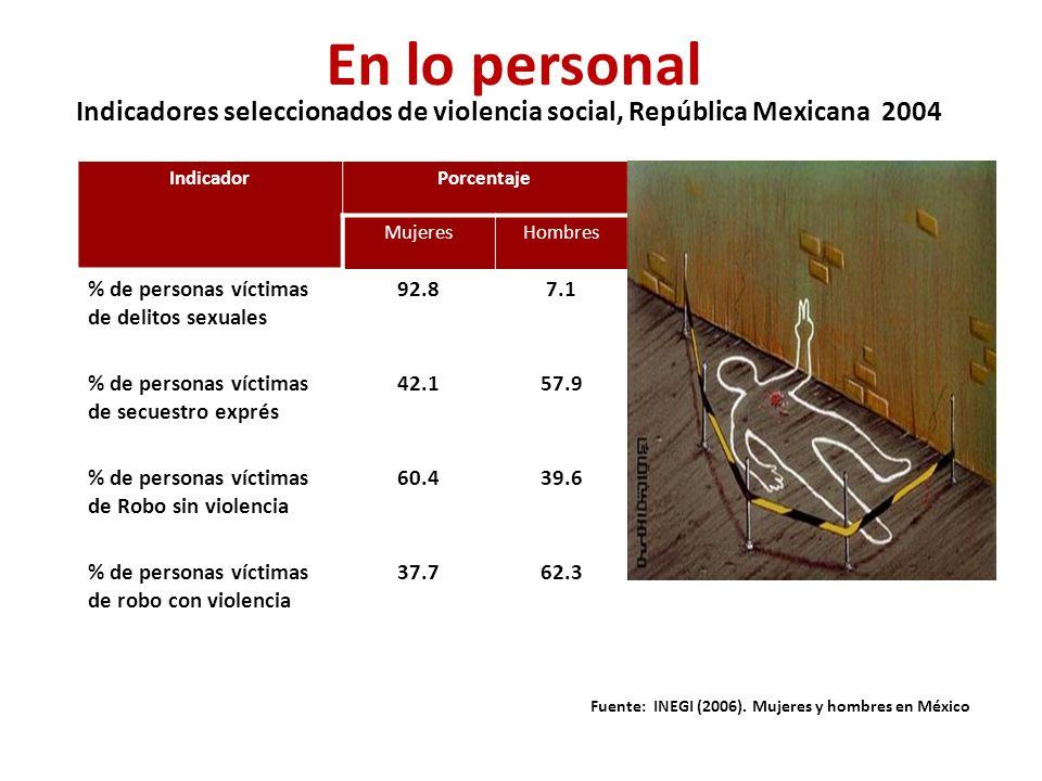 Indicadores seleccionados de violencia social, República Mexicana 2004 IndicadorPorcentaje MujeresHombres % de personas víctimas de delitos sexuales 92.87.1 % de personas víctimas de secuestro exprés 42.157.9 % de personas víctimas de Robo sin violencia 60.439.6 % de personas víctimas de robo con violencia 37.762.3 Fuente: INEGI (2006).