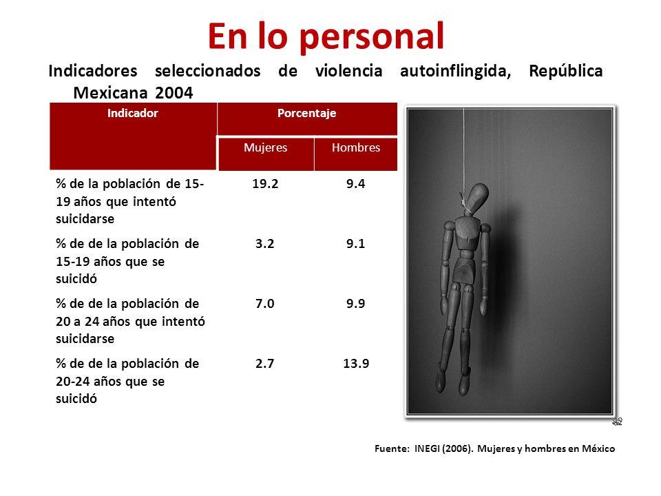 IndicadorPorcentaje MujeresHombres % de la población de 15- 19 años que intentó suicidarse 19.29.4 % de de la población de 15-19 años que se suicidó 3.29.1 % de de la población de 20 a 24 años que intentó suicidarse 7.09.9 % de de la población de 20-24 años que se suicidó 2.713.9 Indicadores seleccionados de violencia autoinflingida, República Mexicana 2004 Fuente: INEGI (2006).