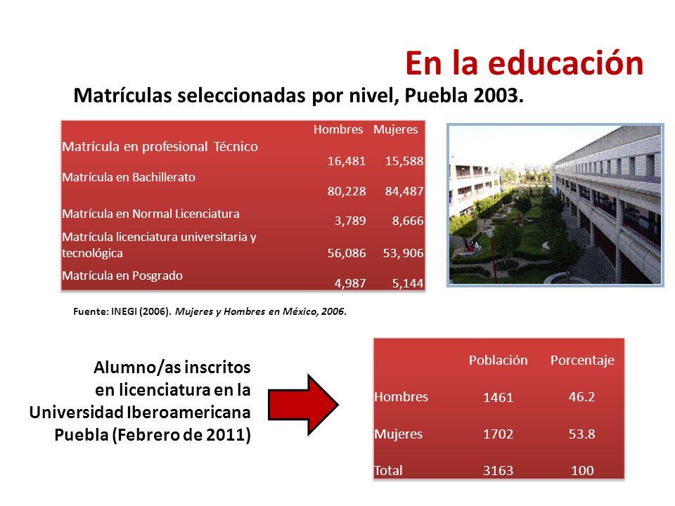 Fuente: INEGI (2006).Mujeres y Hombres en México, 2006.