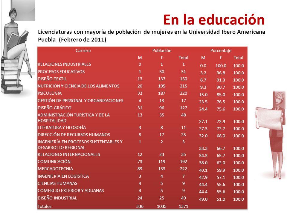 Licenciaturas con mayoría de población de mujeres en la Universidad Ibero Americana Puebla (Febrero de 2011) En la educación