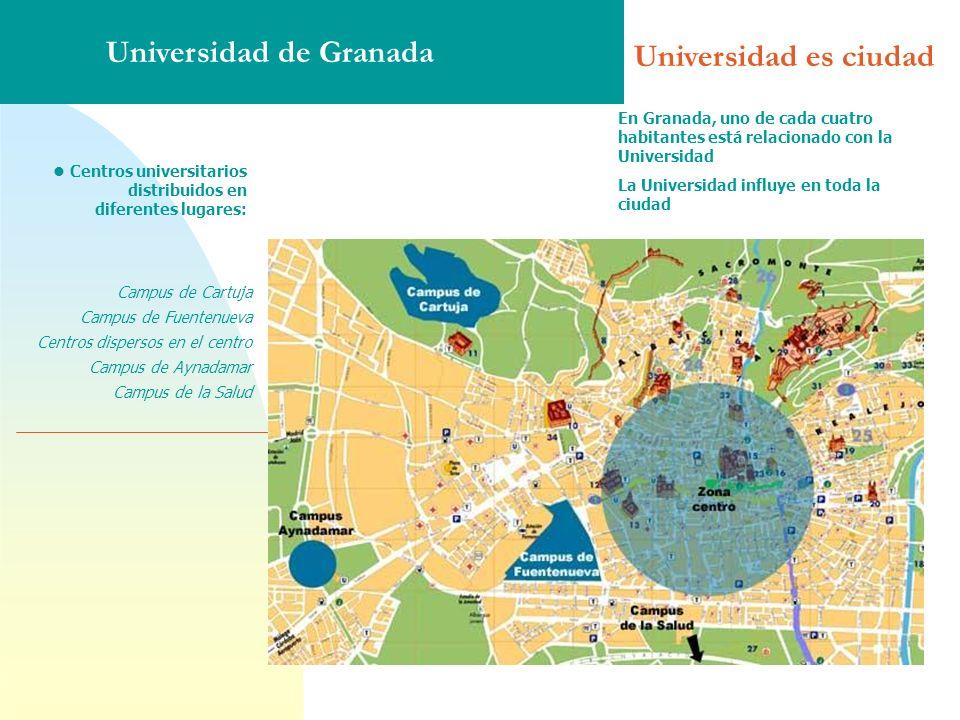 l Centros universitarios distribuidos en diferentes lugares: Campus de Cartuja Campus de Fuentenueva Centros dispersos en el centro Campus de Aynadamar Campus de la Salud En Granada, uno de cada cuatro habitantes está relacionado con la Universidad La Universidad influye en toda la ciudad Universidad es ciudad Universidad de Granada