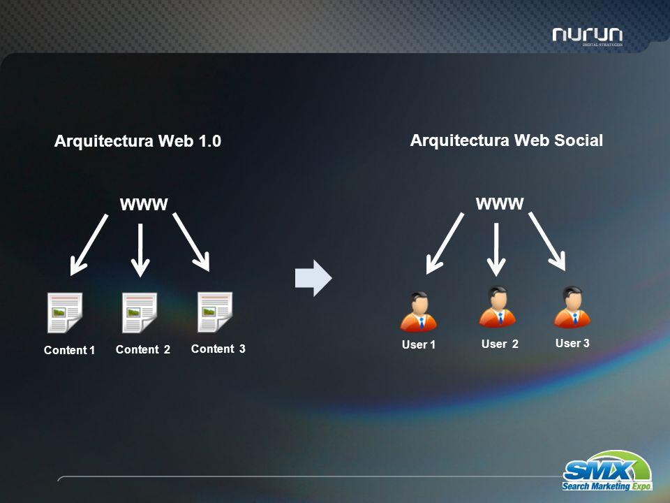 61 WWW Content 1 Content 2 Content 3 User 1 User 2 User 3 Arquitectura Web 1.0 Arquitectura Web Social