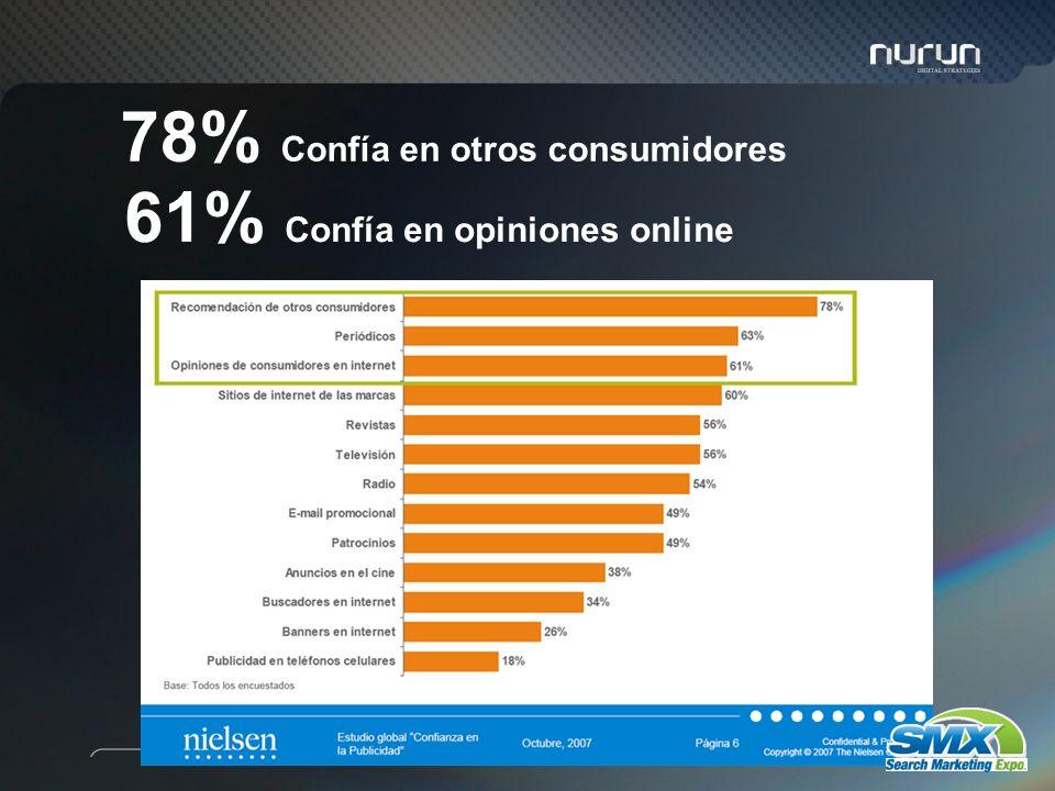 78% Confía en otros consumidores 61% Confía en opiniones online