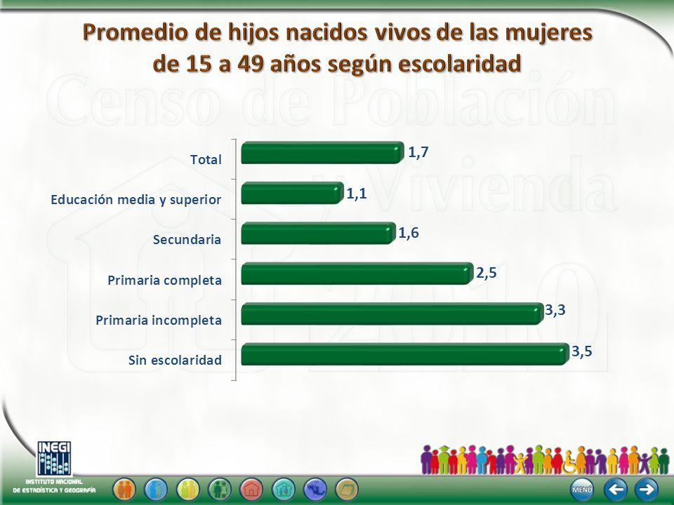 TGF Hijos por cada 1 000 mujeres Grupos de edad -11.7% - 15.0 % - 17.6 % -15.0 % - 19.3 % -27.6% -53.6% Nota: Las tasas se presentan para 1999 y 2009, debido a que para su cálculo se utilizan los nacimientos ocurridos en el año anterior al levantamiento de información.