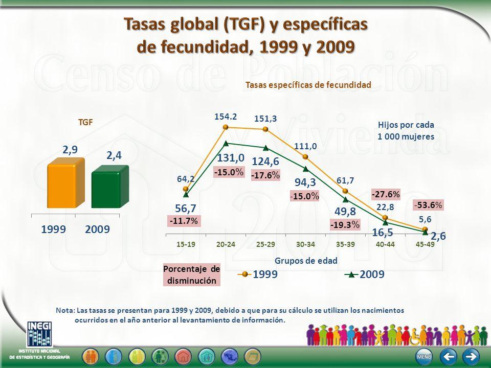 TGF Hijos por cada 1 000 mujeres Grupos de edad -11.7% - 15.0 % - 17.6 % -15.0 % - 19.3 % -27.6% -53.6% Nota: Las tasas se presentan para 1999 y 2009,