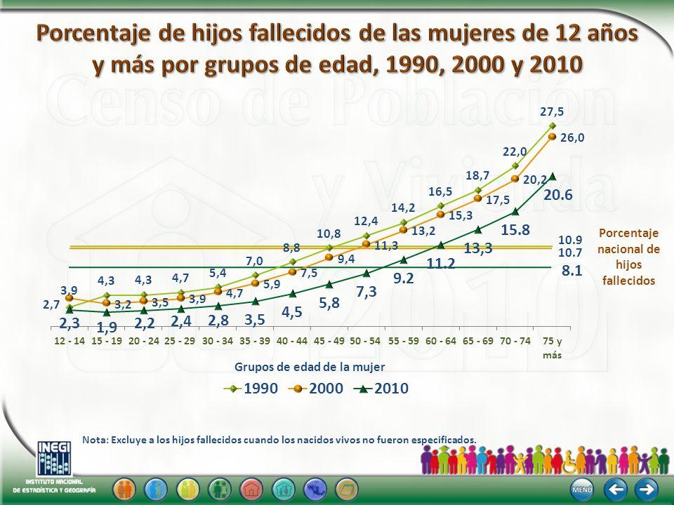 8.1 10.9 10.7 Porcentaje nacional de hijos fallecidos Grupos de edad de la mujer Nota: Excluye a los hijos fallecidos cuando los nacidos vivos no fuer