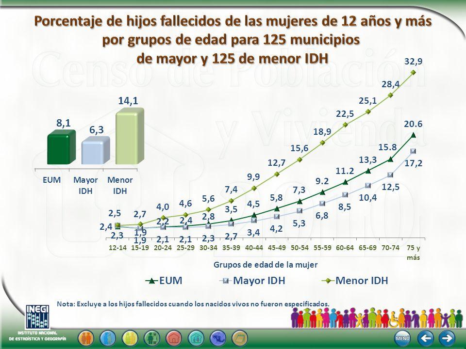Migración por lugar de nacimiento Entidades con mayor población nacida fuera de la entidad Millones México5.6 Distrito Federal1.8 Baja California 1.4 Jalisco 1.0 Nuevo León 1.0 Estados Unidos Mexicanos