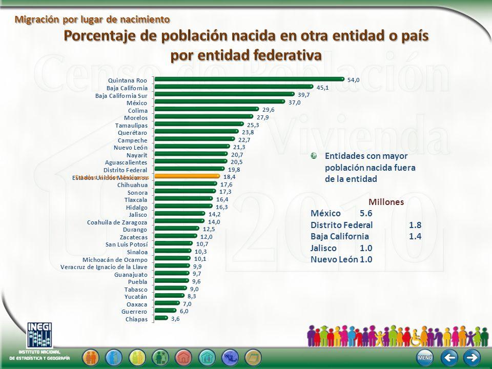 Migración por lugar de nacimiento Entidades con mayor población nacida fuera de la entidad Millones México5.6 Distrito Federal1.8 Baja California 1.4