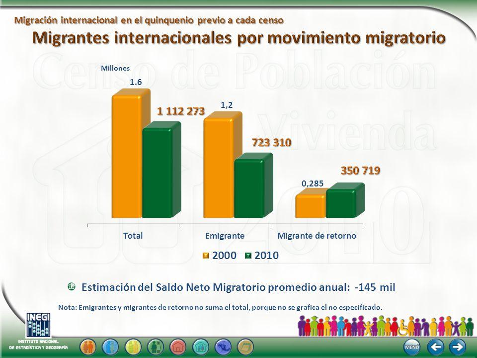 Migración internacional en el quinquenio previo a cada censo Estimación del Saldo Neto Migratorio promedio anual: -145 mil Millones Nota: Emigrantes y