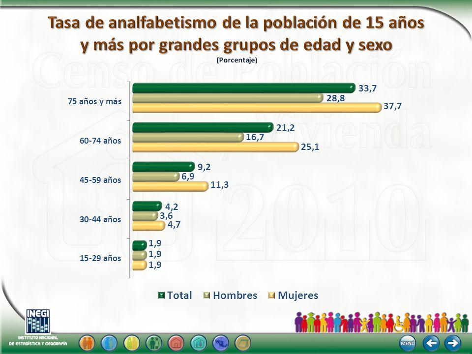 Entidad Porcentaje Chiapas17.8 Guerrero16.7 Oaxaca16.3 Veracruz11.4 Puebla10.4 Hidalgo10.2 Michoacán10.2