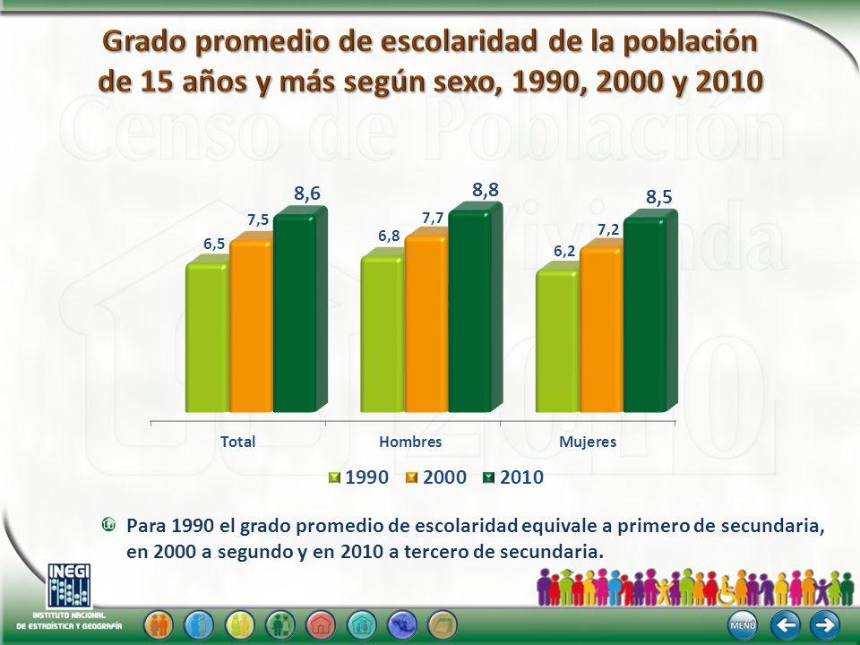 Para 1990 el grado promedio de escolaridad equivale a primero de secundaria, en 2000 a segundo y en 2010 a tercero de secundaria.