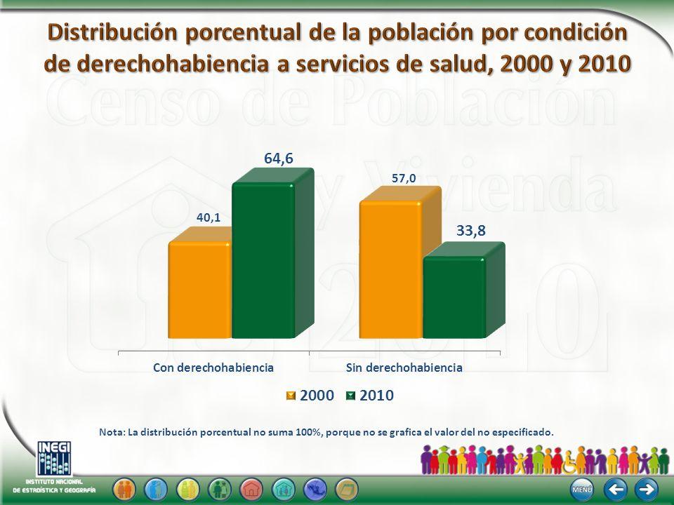 Nota: La suma de los porcentajes puede ser mayor a 100%, debido a la población que tiene derecho a este servicio en más de una institución de salud.